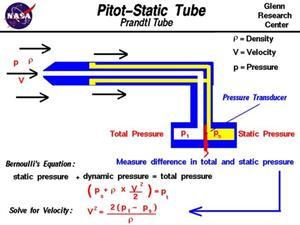 Pitot-Prandtlova trubice