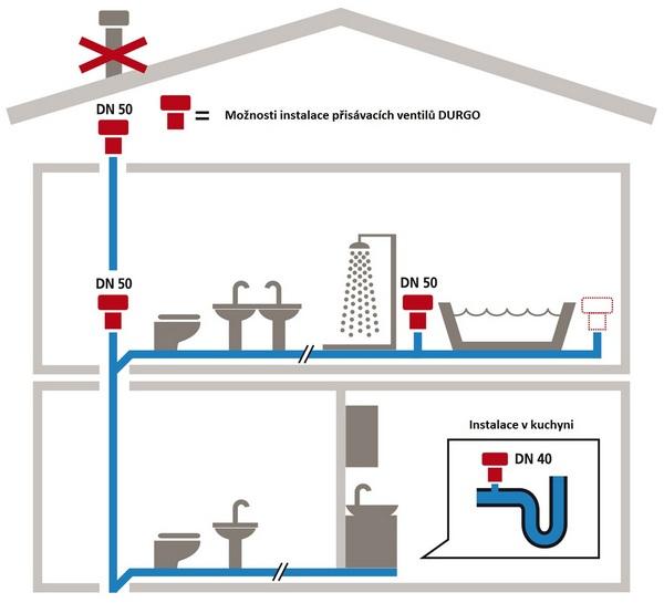 Průměr odpadního potrubí wc