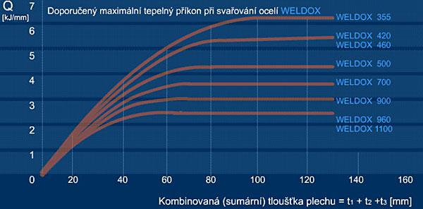 Doporučený maximální tepelný příkon při svařování ocelí WELDOX